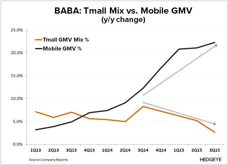 BABA: Thoughts into the Print (F4Q15) - BABA   Mobile GMV vs. Tmall Mix F3Q15