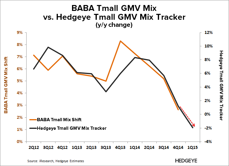 BABA: Thoughts into the Print (F4Q15) - BABA   Tmall GMV Tracker F4Q15