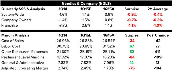NDLS: Earnings Disaster - 1