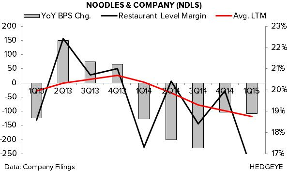 NDLS: Earnings Disaster - 3