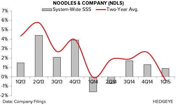 NDLS: Earnings Disaster - 4