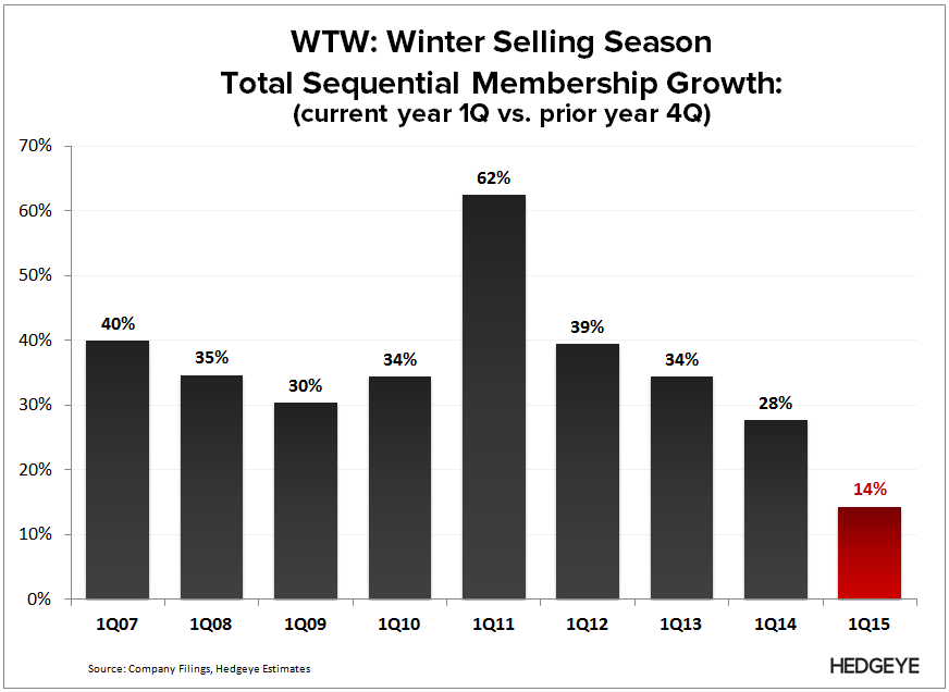 WTW: Don't Care Until 2016 (1Q15) - WTW   1Q Selling Season 2015 4