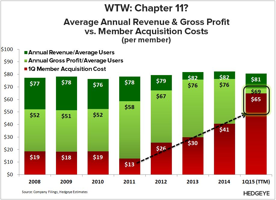 WTW: Don't Care Until 2016 (1Q15) - WTW   Per Member 1Q15
