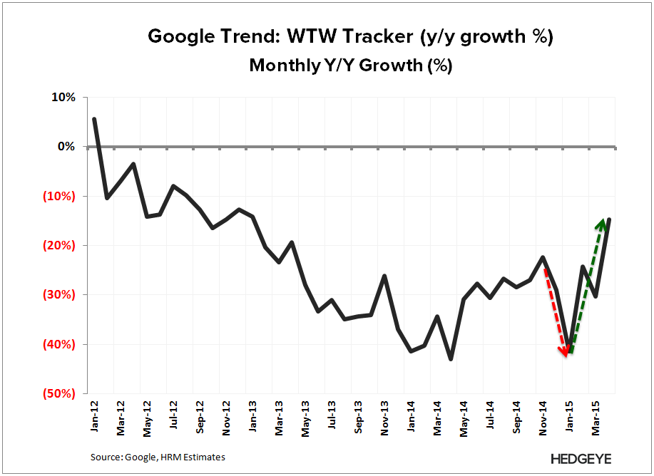 WTW: Don't Care Until 2016 (1Q15) - WTW   Tracker 4 15