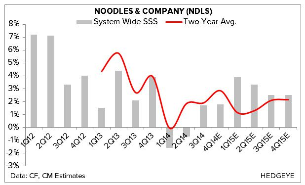 FLASHBACK: Noodles & Co: Going In Short | $NDLS - 3