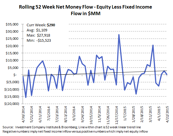 ICI Fund Flow Survey | Exodus from Domestic Equity Funds - ICI 10