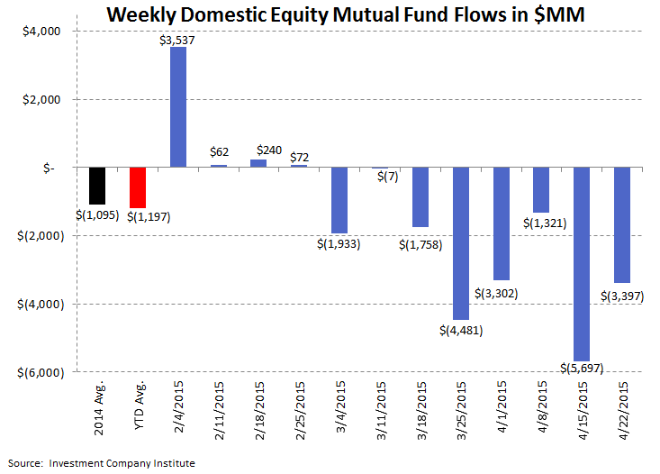 ICI Fund Flow Survey | Exodus from Domestic Equity Funds - ICI 2 2