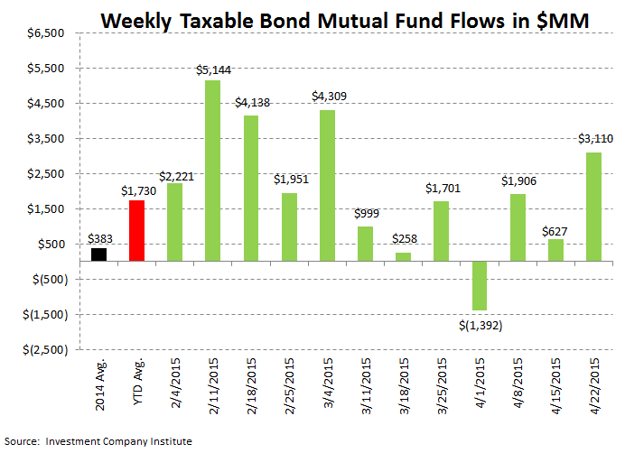 ICI Fund Flow Survey | Exodus from Domestic Equity Funds - ICI 4