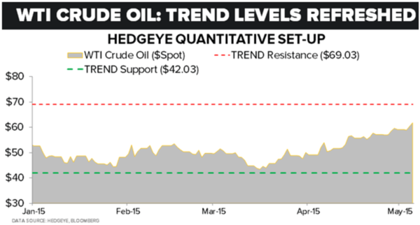 Get The Dollar Right (And You'll Get A Lot Of Other Things Right ... Like #Oil) - z OIL