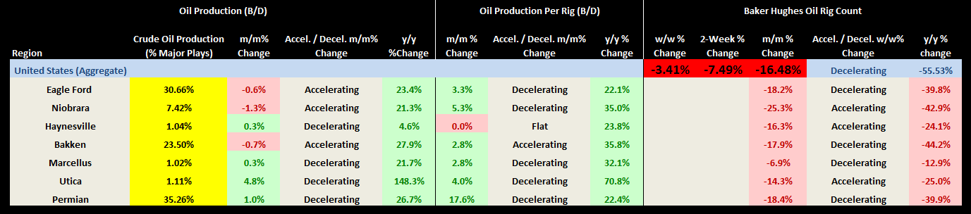 OIL: Re-Visiting Conflicting Signals and Communicating the Internal Debate - Crude production table