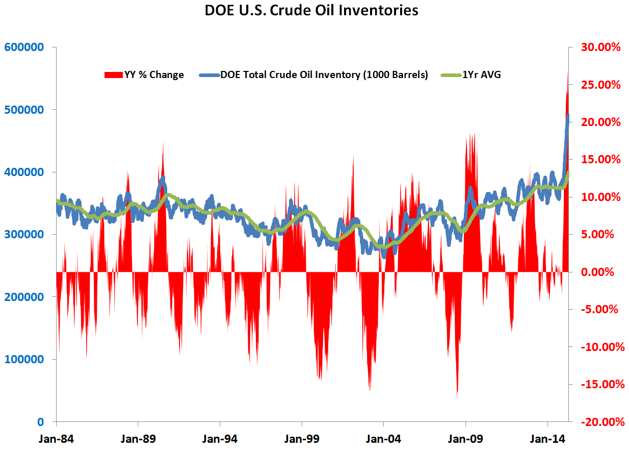 OIL: Re-Visiting Conflicting Signals and Communicating the Internal Debate - DOE crude Inventories