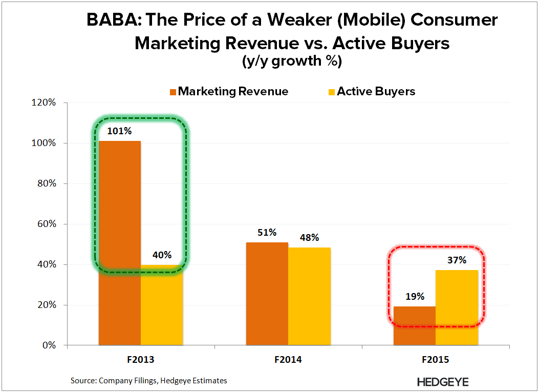 BABA: IPO Yo-Yo (F4Q15) - BABA   Marketing vs. Active Buyer 4Q15