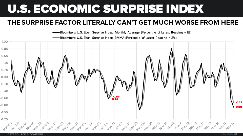 CHART OF THE DAY: U.S. Economic Surprise Index - Chart of the Day