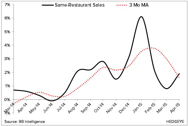 Restaurant Sales, Employment, Etc (April > March) - 1