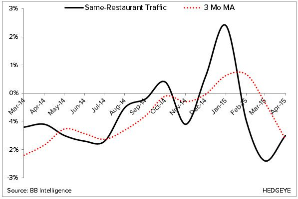 Restaurant Sales, Employment, Etc (April > March) - 2