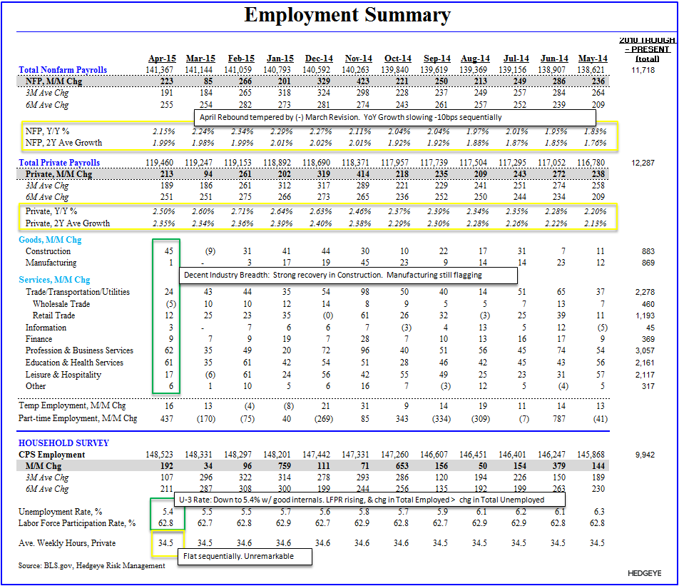 May-nia | Employment Returns to Middling - E Table