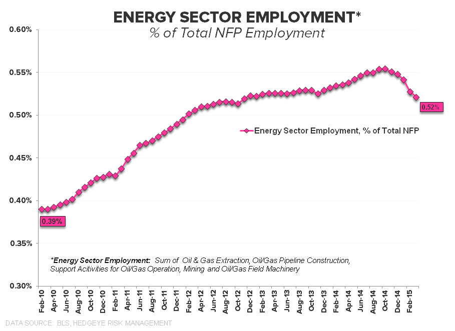 May-nia | Employment Returns to Middling - Energy   of Total