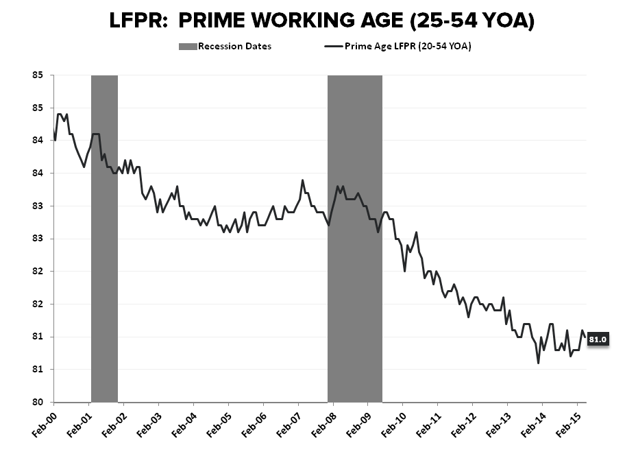 May-nia | Employment Returns to Middling - LFPR Prime Working Age