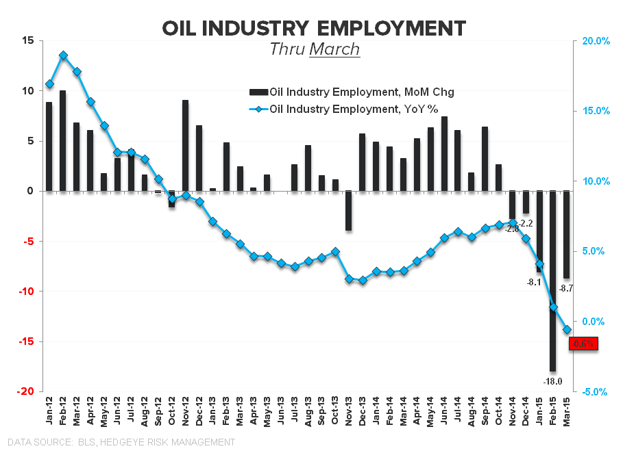 May-nia | Employment Returns to Middling - Oil Industry Emp March