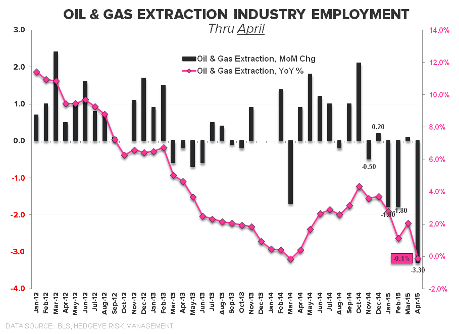 May-nia | Employment Returns to Middling - Oil   Gas Industry Emp April