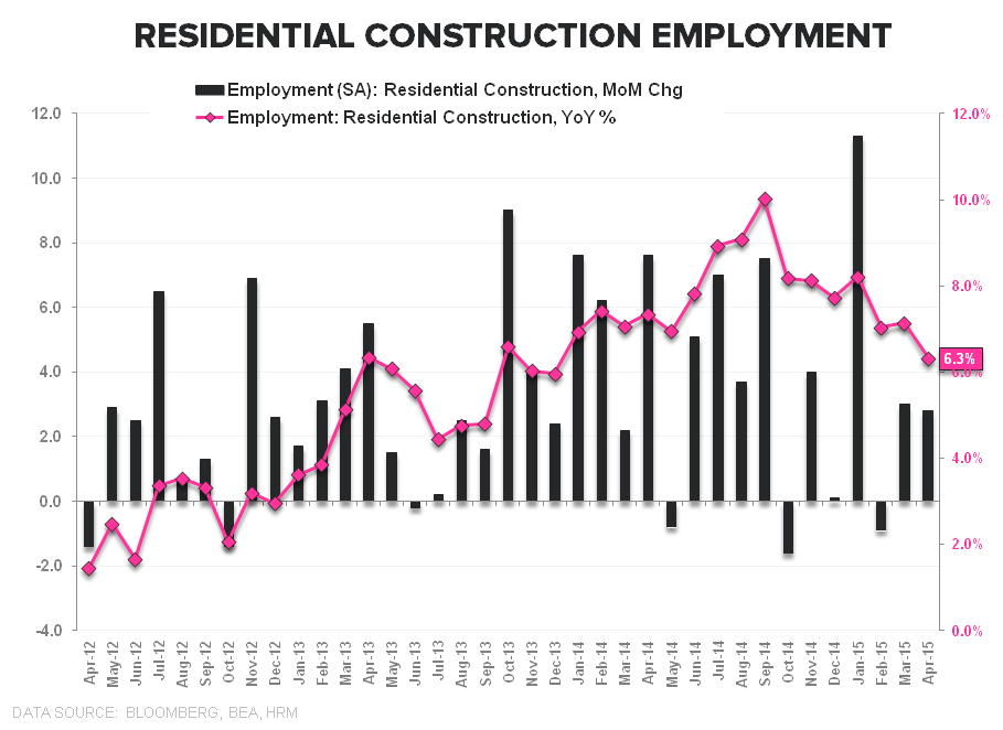 May-nia | Employment Returns to Middling - Resi Construction May Empl