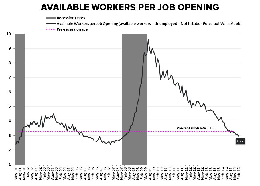 May-nia | Employment Returns to Middling - Workers per Job Opening