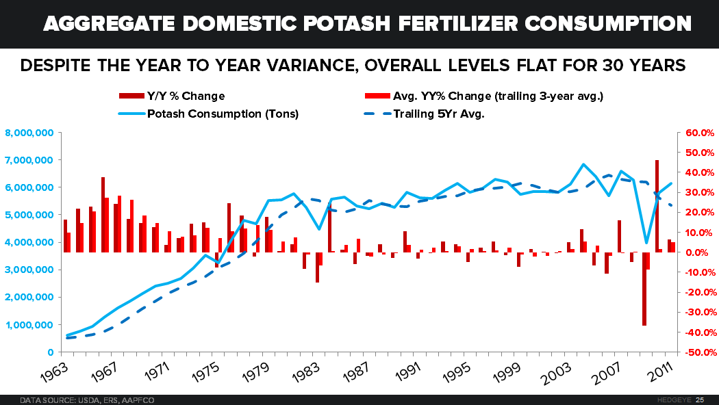 When Will The North American Potash Producers Be Threatened?  - Domestic Potash Consumption