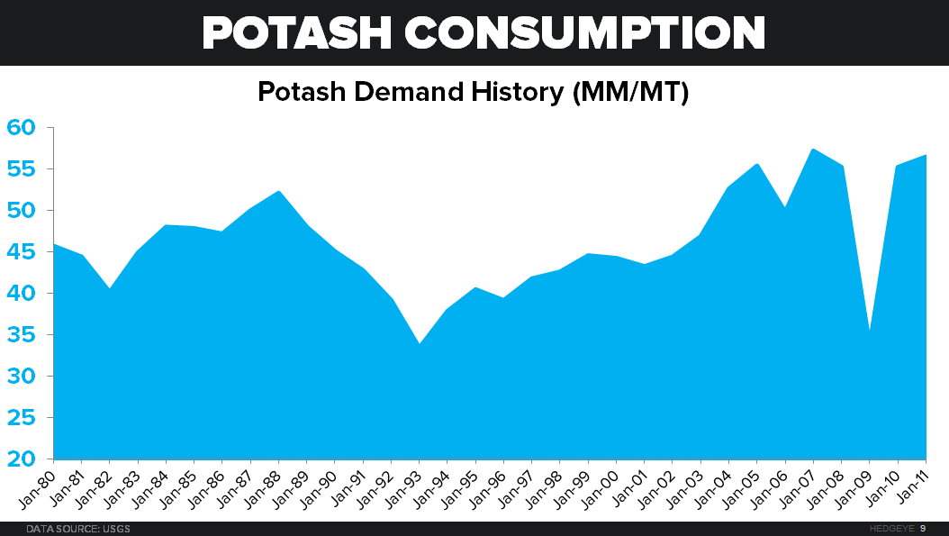 When Will The North American Potash Producers Be Threatened?  - Potash Consumption