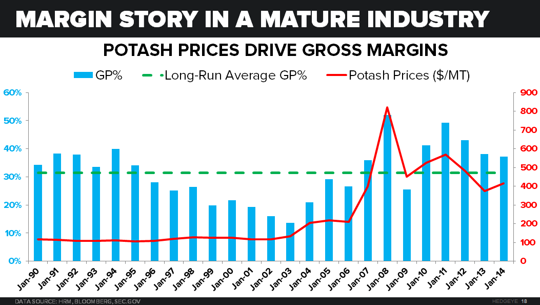 When Will The North American Potash Producers Be Threatened?  - Potash Gross Margins