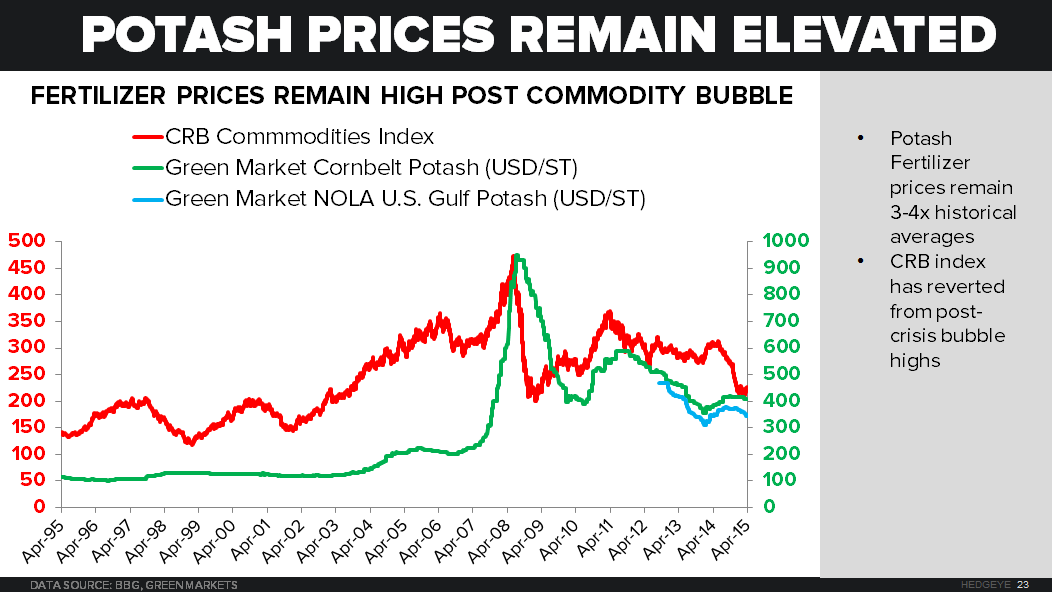 When Will The North American Potash Producers Be Threatened?  - Potash Prices