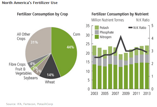 When Will The North American Potash Producers Be Threatened?  - potash consumption by crop