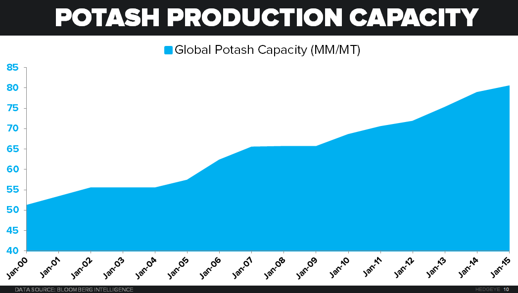 When Will The North American Potash Producers Be Threatened?  - potash production capacity