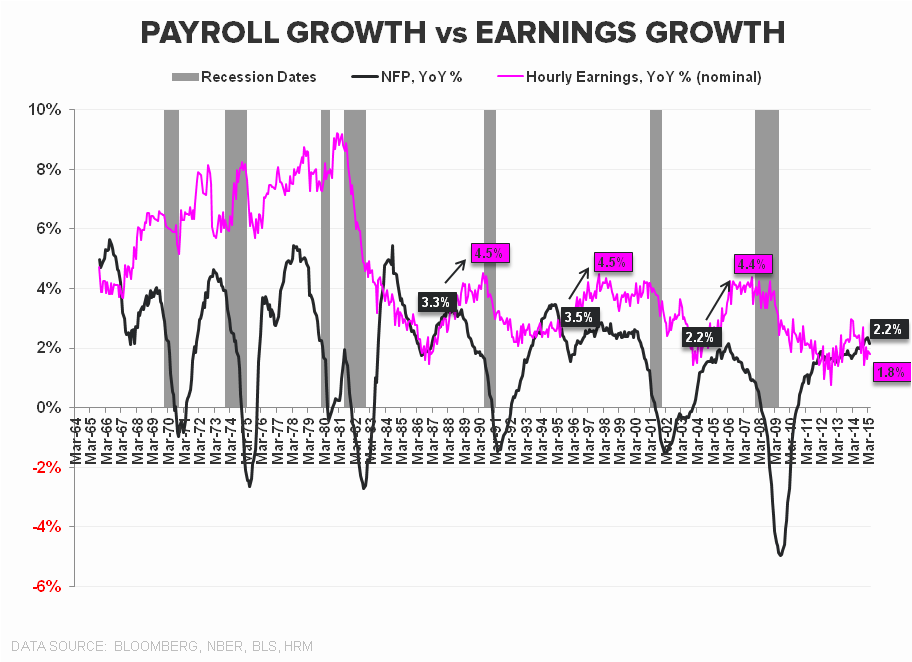 how to work out employment growth by month