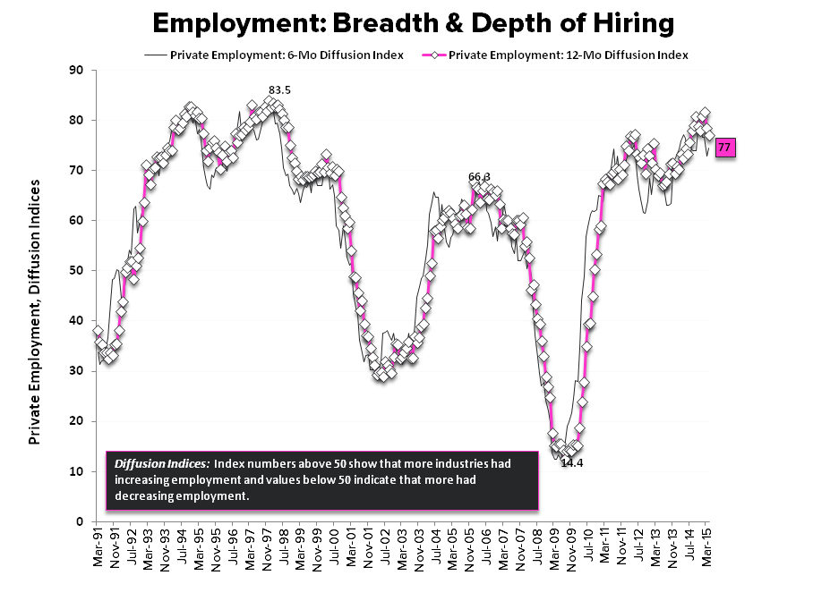 May-nia | Employment Returns to Middling - Diffusion Indices