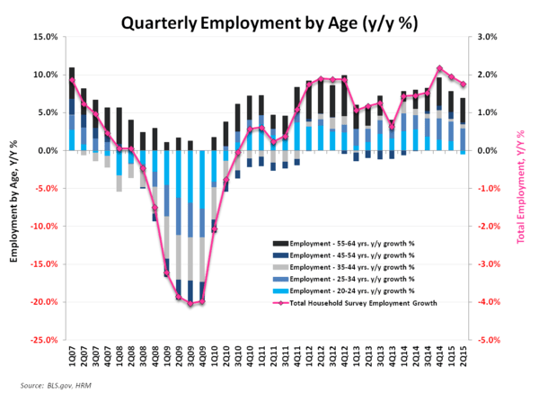 May-nia | Employment Returns to Middling - Employment By Age