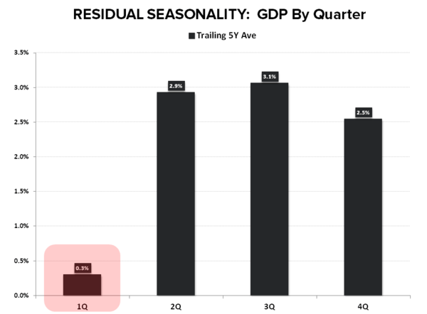 May-nia | Employment Returns to Middling - GDP seasonality