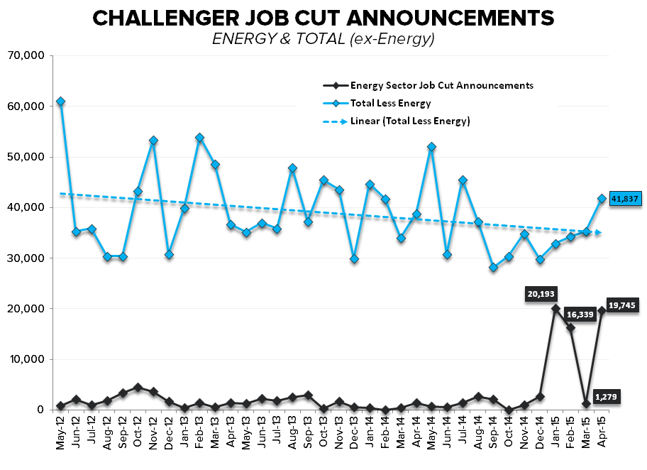 CHART OF THE DAY: Energy Sector Job Cuts  - Z Challenger