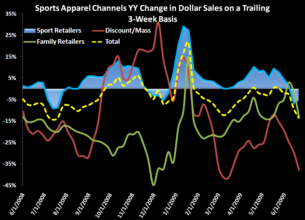 Slight Sports Apparel Rebound  - chart1