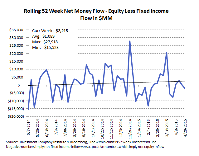 ICI Fund Flow Survey | Slippery Slope in Active Equity Flows | Worst Week in Almost a Year - ICI10