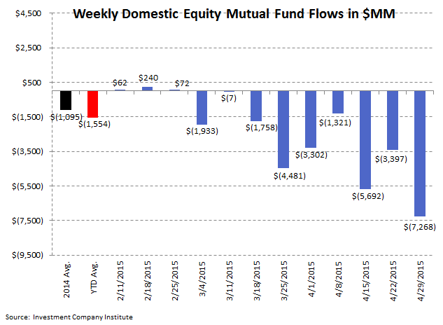 ICI Fund Flow Survey | Slippery Slope in Active Equity Flows | Worst Week in Almost a Year - ICI2