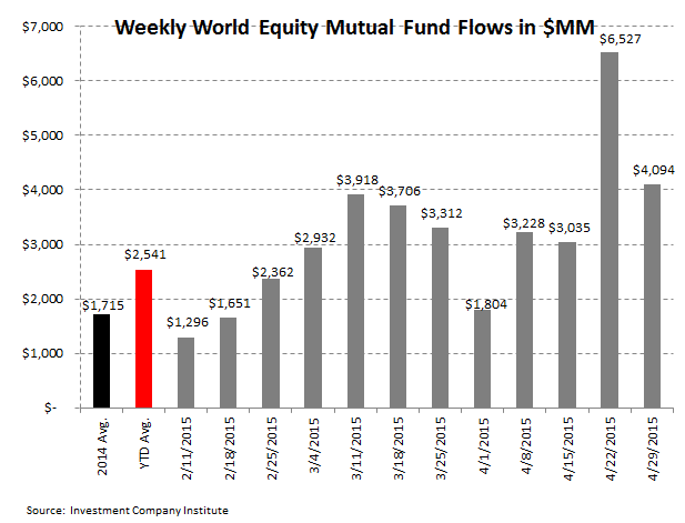 ICI Fund Flow Survey | Slippery Slope in Active Equity Flows | Worst Week in Almost a Year - ICI3