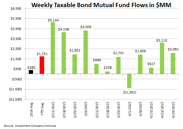 ICI Fund Flow Survey | Slippery Slope in Active Equity Flows | Worst Week in Almost a Year - ICI4
