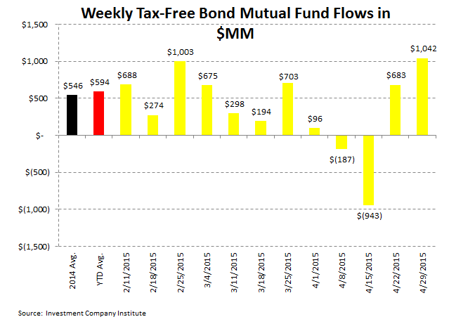 ICI Fund Flow Survey | Slippery Slope in Active Equity Flows | Worst Week in Almost a Year - ICI5