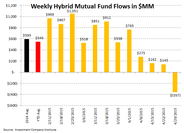 ICI Fund Flow Survey | Slippery Slope in Active Equity Flows | Worst Week in Almost a Year - ICI6