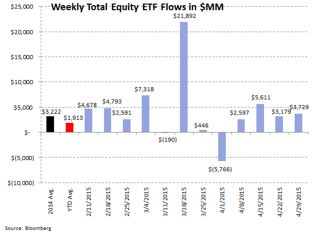 ICI Fund Flow Survey | Slippery Slope in Active Equity Flows | Worst Week in Almost a Year - ICI7
