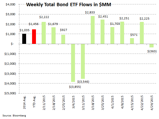 ICI Fund Flow Survey | Slippery Slope in Active Equity Flows | Worst Week in Almost a Year - ICI8