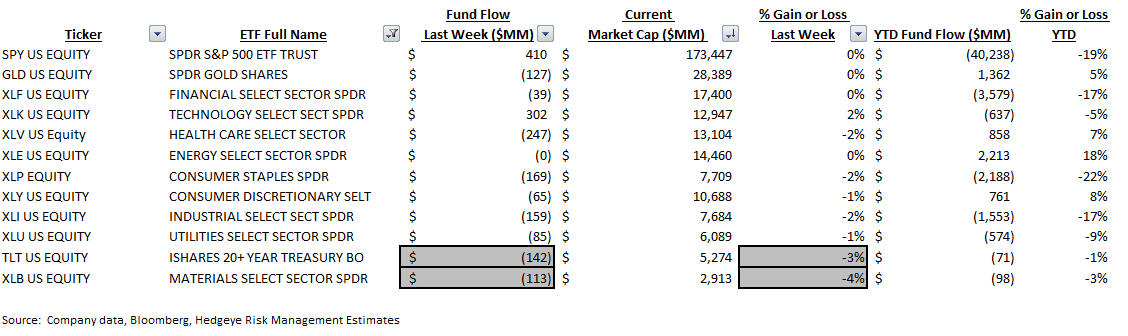 ICI Fund Flow Survey | Slippery Slope in Active Equity Flows | Worst Week in Almost a Year - ICI9