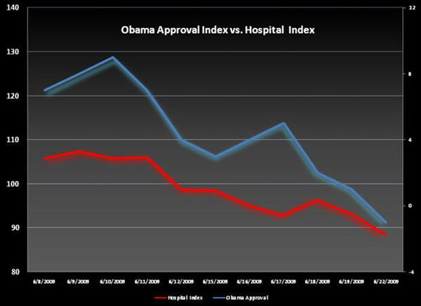 Obama's Focus - hosp