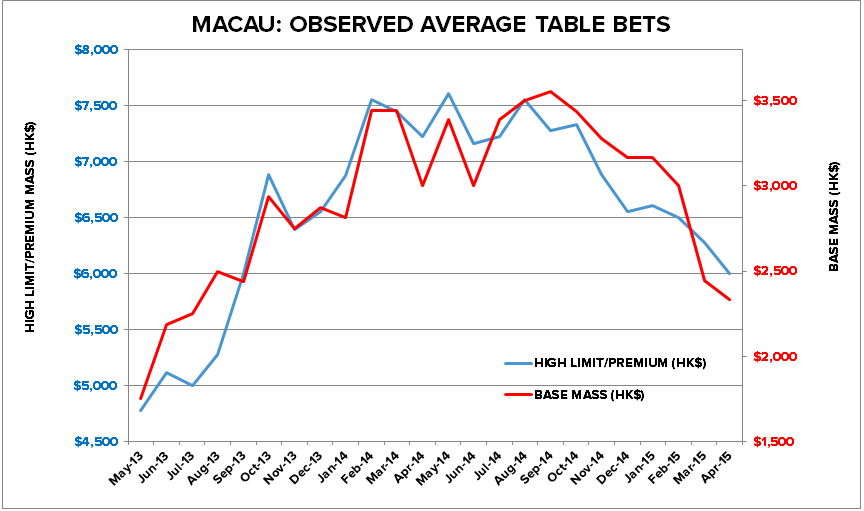 MACAU CASINOS STILL LOWERING PRICES - 22