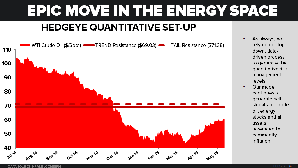 CHART OF THE DAY: Epic Move In The Energy Space [WTI Crude #Oil] - z 05.14.15 chart